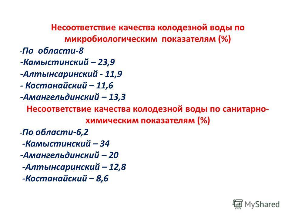 Несоответствие качества колодезной воды по микробиологическим показателям (%) - По области-8 -Камыстинский – 23,9 -Алтынсаринский - 11,9 - Костанайский – 11,6 -Амангельдинский – 13,3 Несоответствие качества колодезной воды по санитарно- химическим по