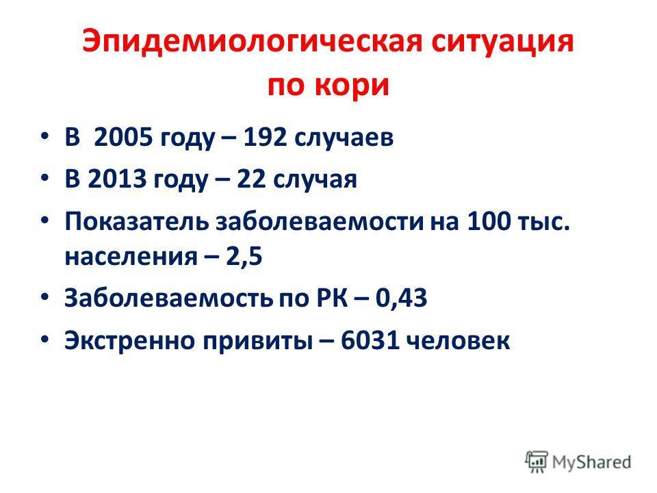 Эпидемиологическая ситуация по кори В 2005 году – 192 случаев В 2013 году – 22 случая Показатель заболеваемости на 100 тыс. населения – 2,5 Заболеваемость по РК – 0,43 Экстренно привиты – 6031 человек