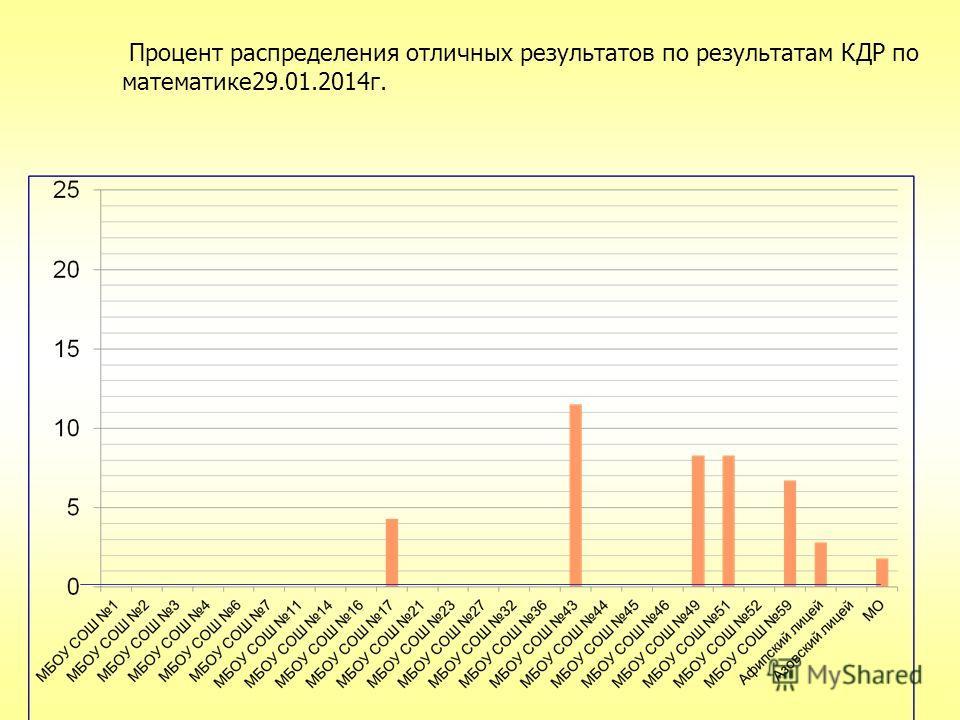 Процент распределения отличных результатов по результатам КДР по математике29.01.2014г.
