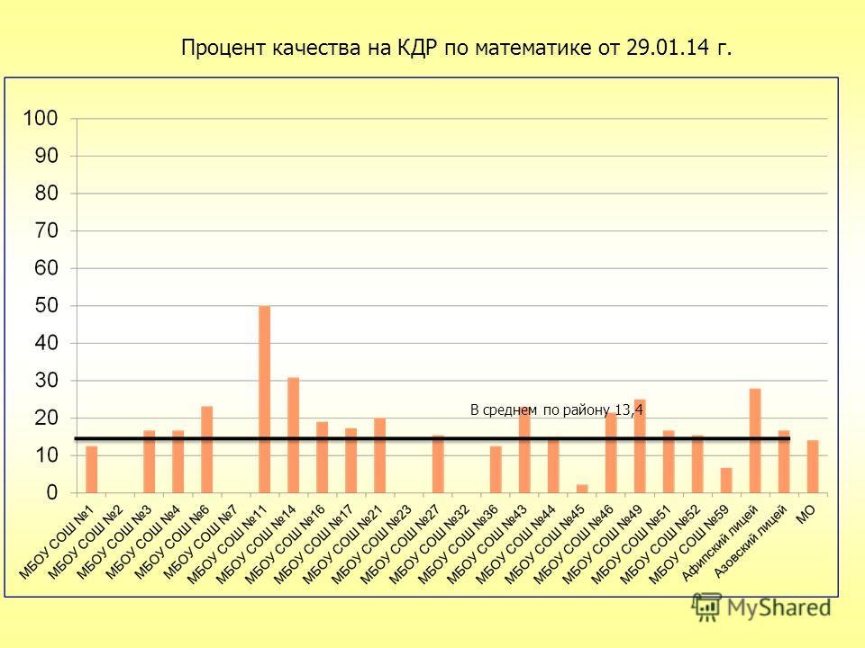 В среднем по району 13,4 Процент качества на КДР по математике от 29.01.14 г.