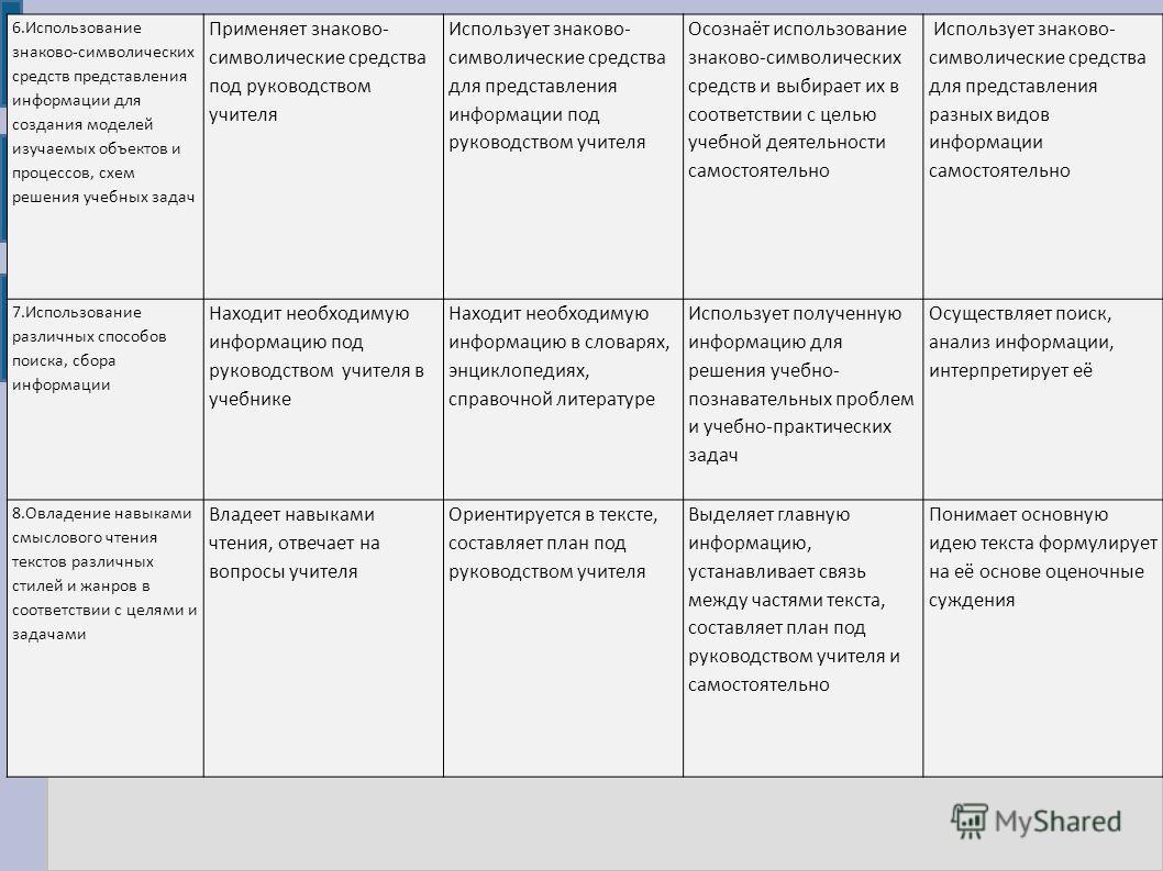 6.Использование знаково-символических средств представления информации для создания моделей изучаемых объектов и процессов, схем решения учебных задач Применяет знаково- символические средства под руководством учителя Использует знаково- символически