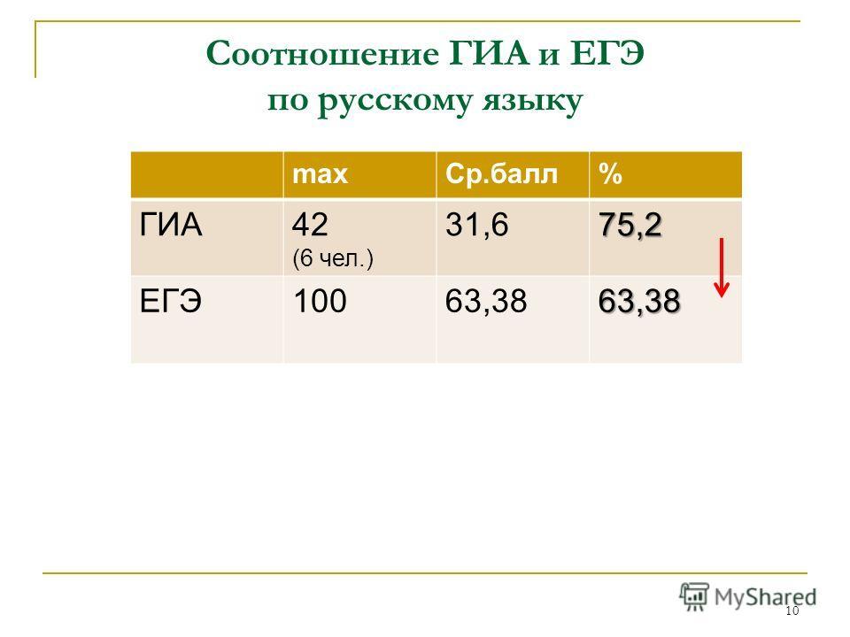 Соотношение ГИА и ЕГЭ по русскому языку maxСр.балл% ГИА42 (6 чел.) 31,675,2 ЕГЭ10063,3863,38 10