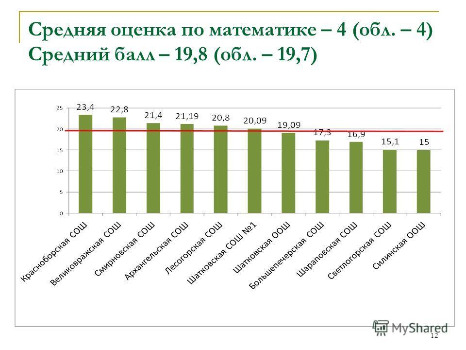 Средняя оценка по математике – 4 (обл. – 4) Средний балл – 19,8 (обл. – 19,7) 12