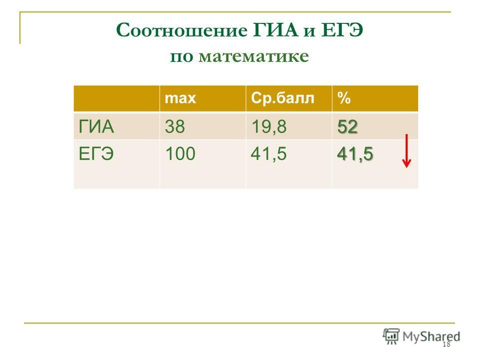 Соотношение ГИА и ЕГЭ по математике maxСр.балл% ГИА3819,852 ЕГЭ10041,541,5 18