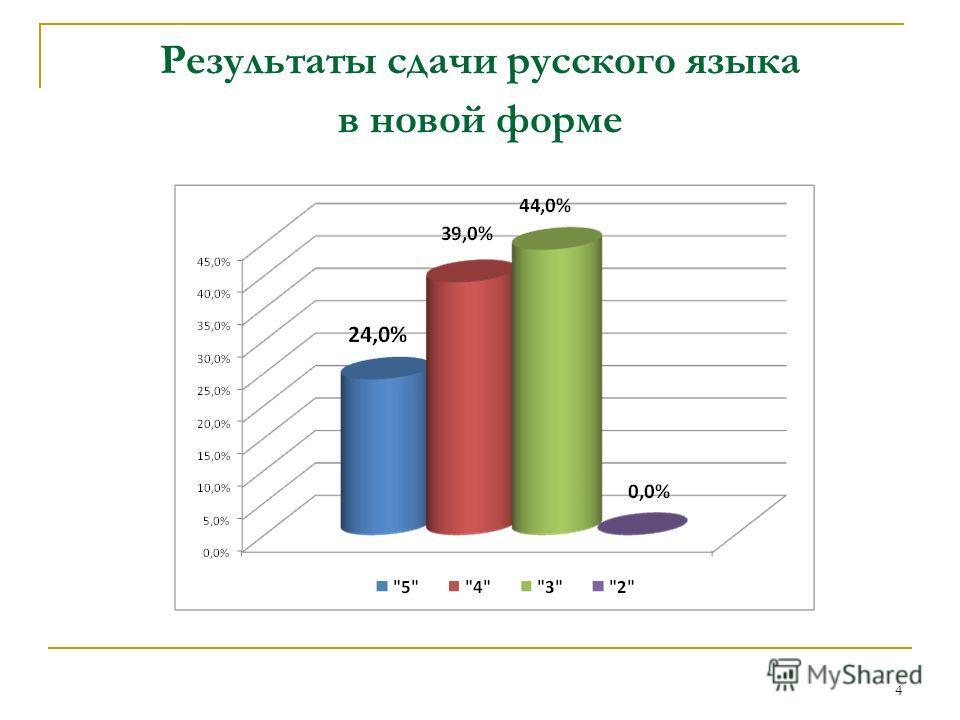 Результаты сдачи русского языка в новой форме 4