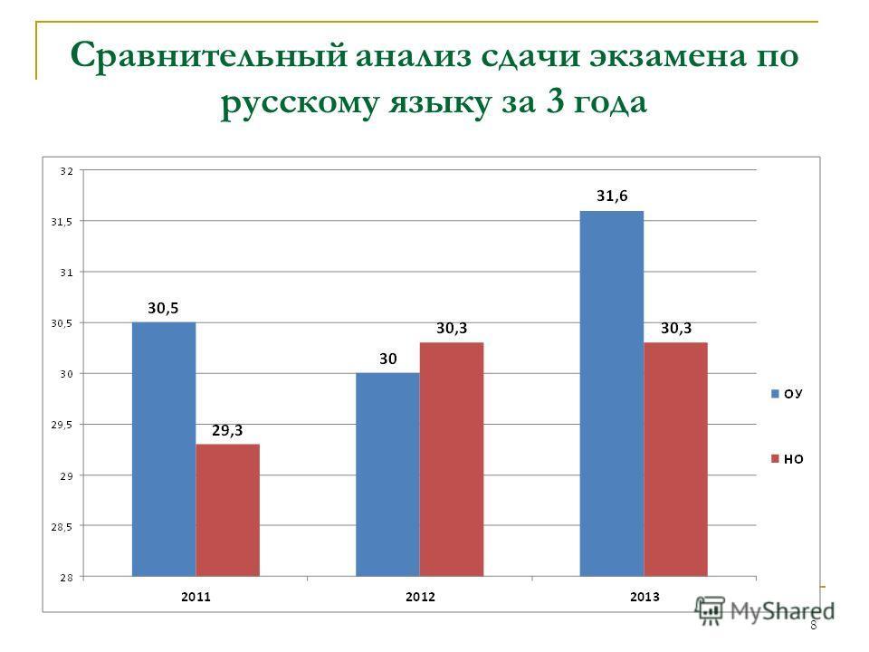 Сравнительный анализ сдачи экзамена по русскому языку за 3 года 8