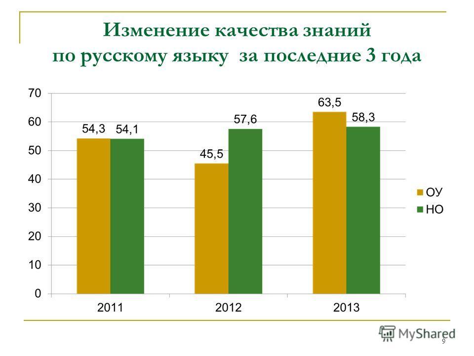 Изменение качества знаний по русскому языку за последние 3 года 9