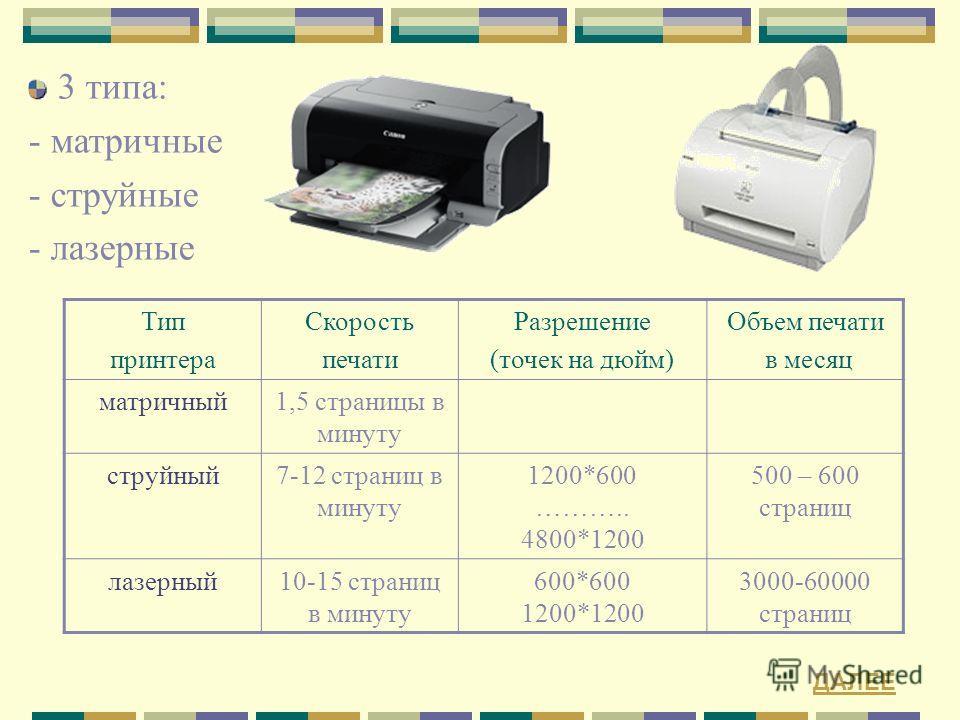 3 типа: - матричные - струйные - лазерные Тип принтера Скорость печати Разрешение (точек на дюйм) Объем печати в месяц матричный1,5 страницы в минуту струйный7-12 страниц в минуту 1200*600 ……….. 4800*1200 500 – 600 страниц лазерный10-15 страниц в мин