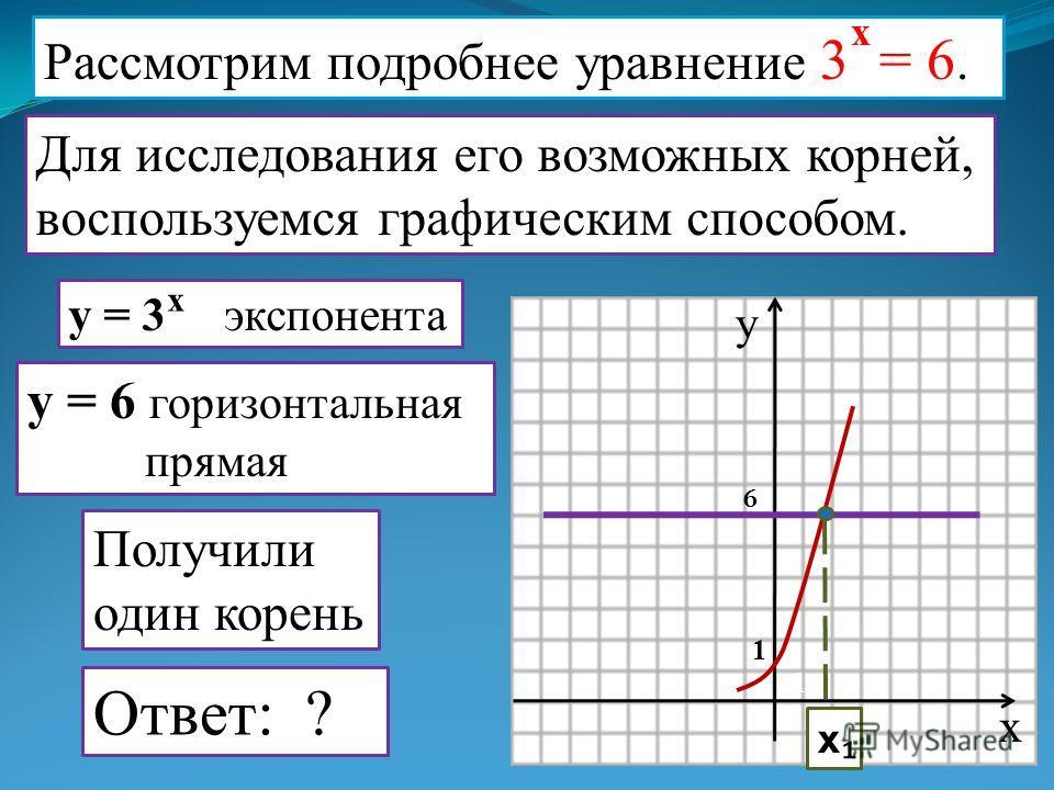 Рассмотрим подробнее уравнение 3 = 6. x Для исследования его возможных корней, воспользуемся графическим способом. x y 1 1 y = 3 экспонента x y = 6 горизонтальная прямая 6 x Получили один корень Ответ: ?