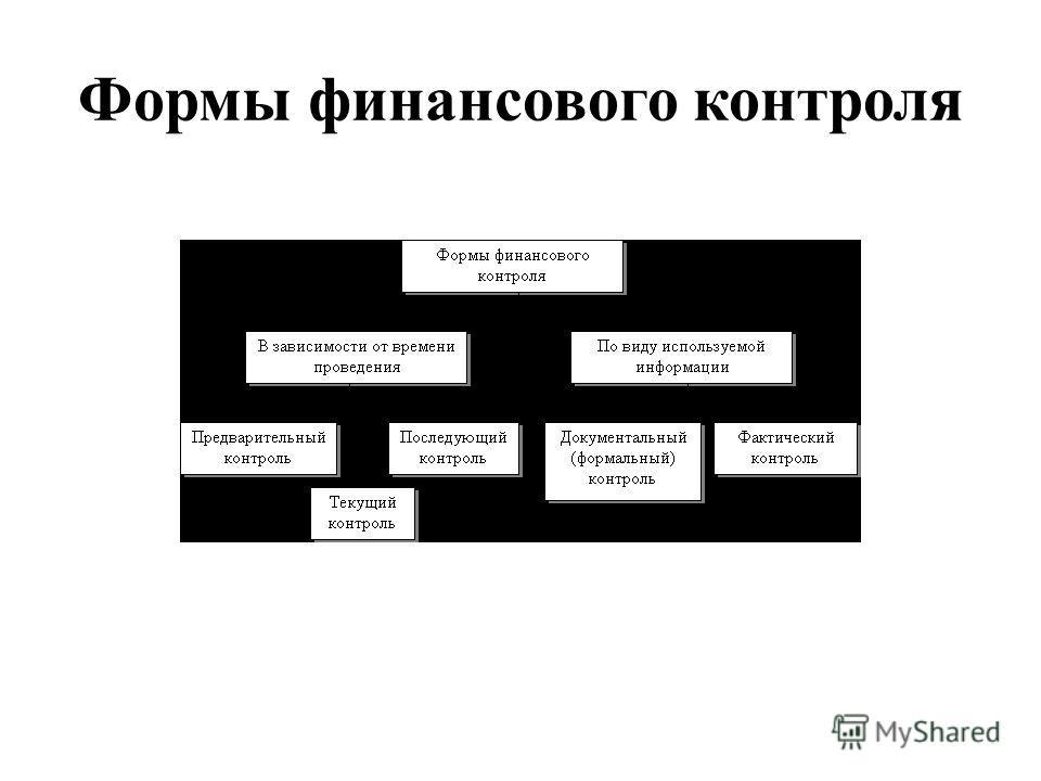Формы финансового контроля