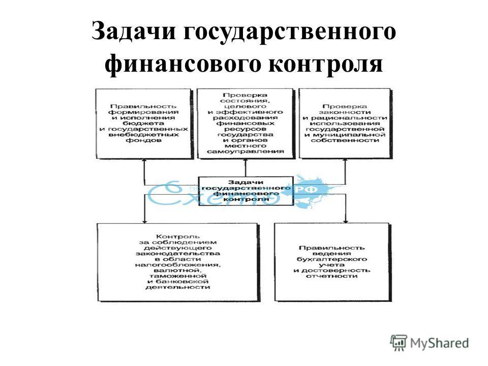Задачи государственного финансового контроля