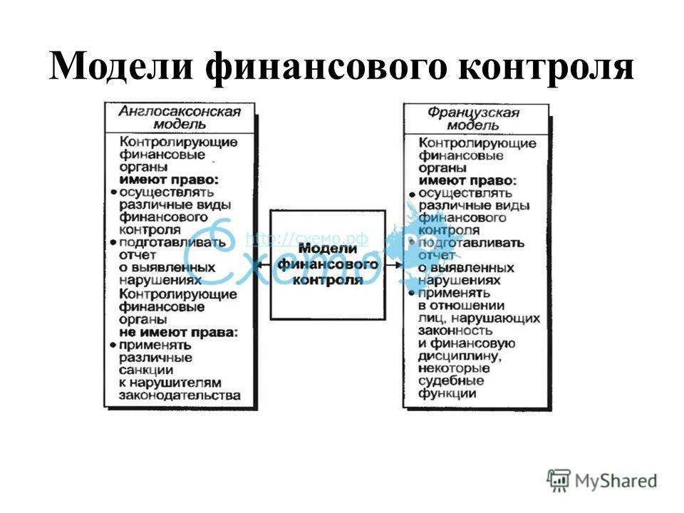 Модели финансового контроля