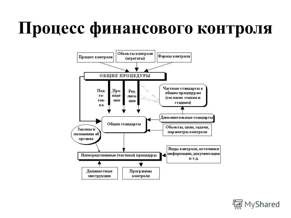 Процесс финансового контроля