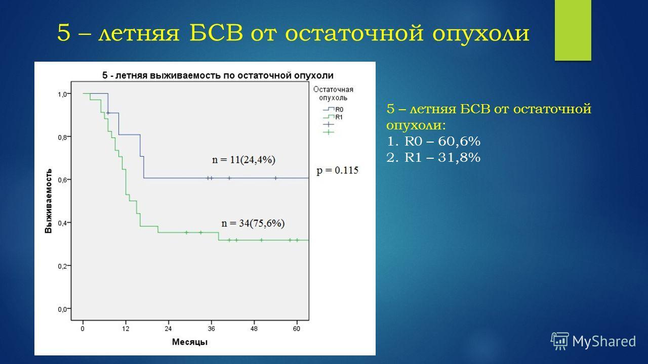 5 – летняя БСВ от остаточной опухоли 5 – летняя БСВ от остаточной опухоли: 1.R0 – 60,6% 2.R1 – 31,8%