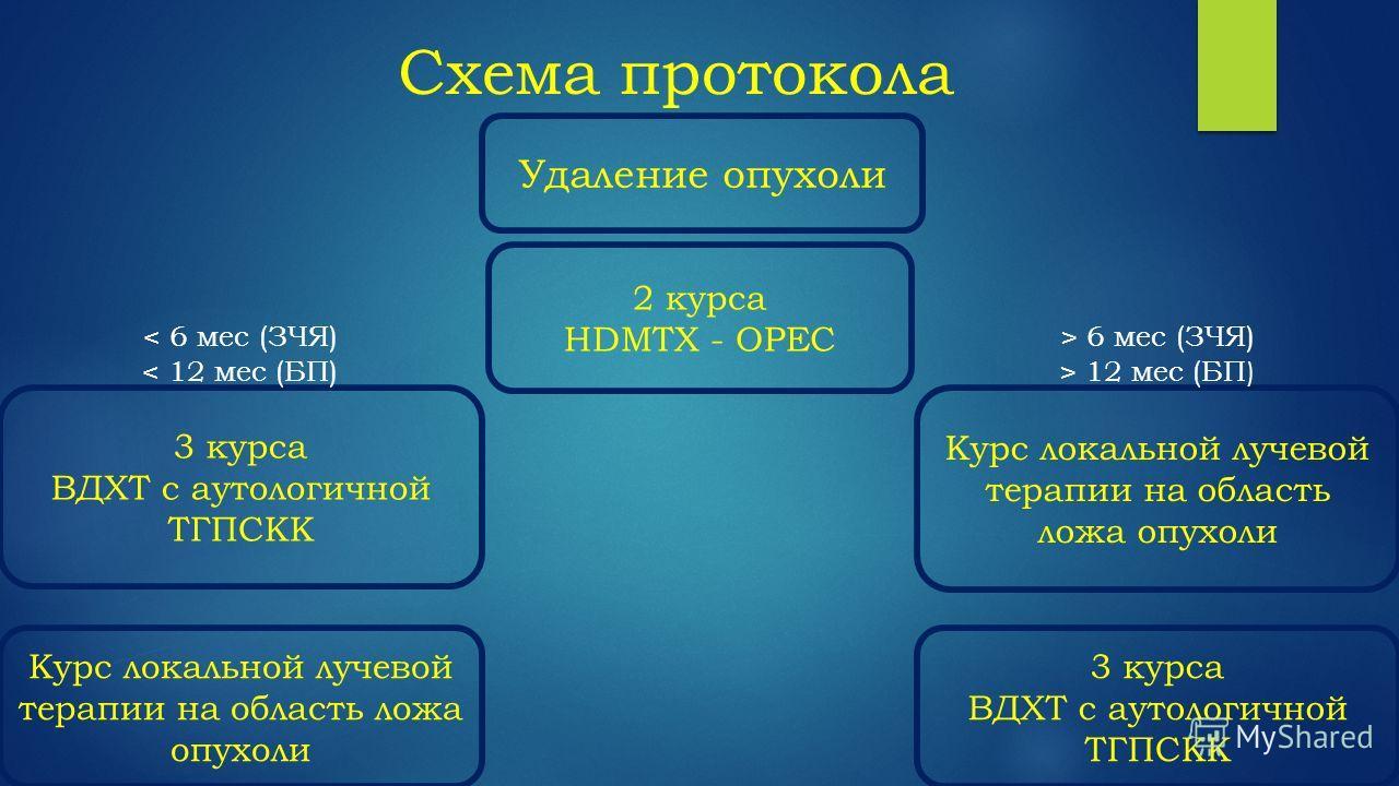 Схема протокола Удаление опухоли 2 курса HDMTX - OPEC Курс локальной лучевой терапии на область ложа опухоли 3 курса ВДХТ с аутологичной ТГПСКК 3 курса ВДХТ с аутологичной ТГПСКК Курс локальной лучевой терапии на область ложа опухоли < 6 мес (ЗЧЯ) <