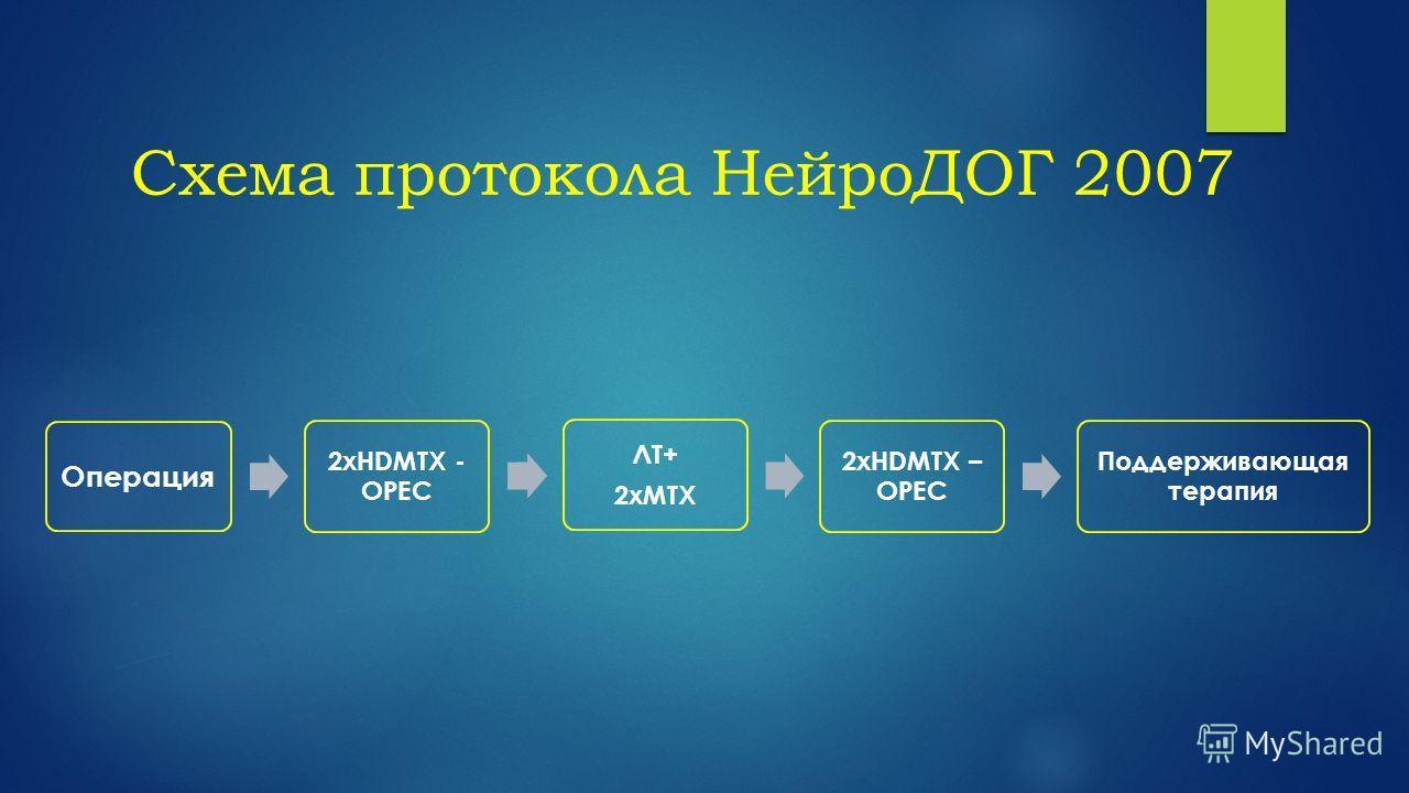 Схема протокола НейроДОГ 2007 Операция 2xHDMTX - OPEC ЛТ+ 2xMTX 2xHDMTX – OPEC Поддерживающая терапия