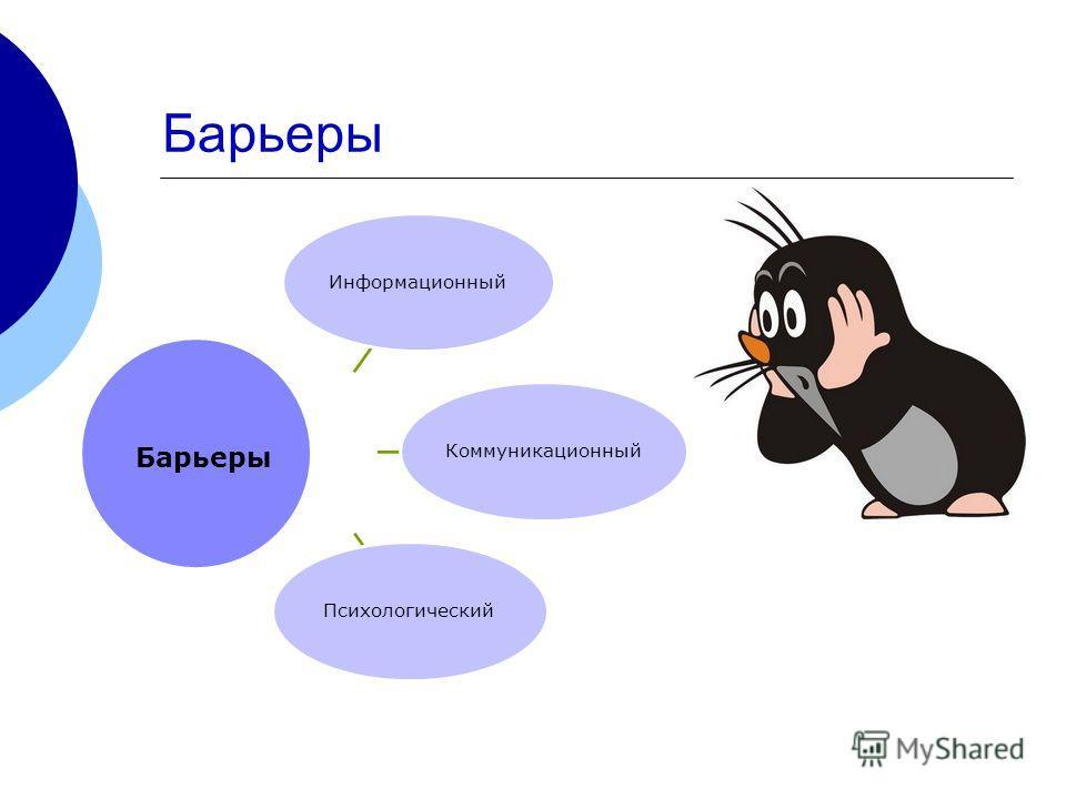 Барьеры ИнформационныйКоммуникационныйПсихологический Барьеры