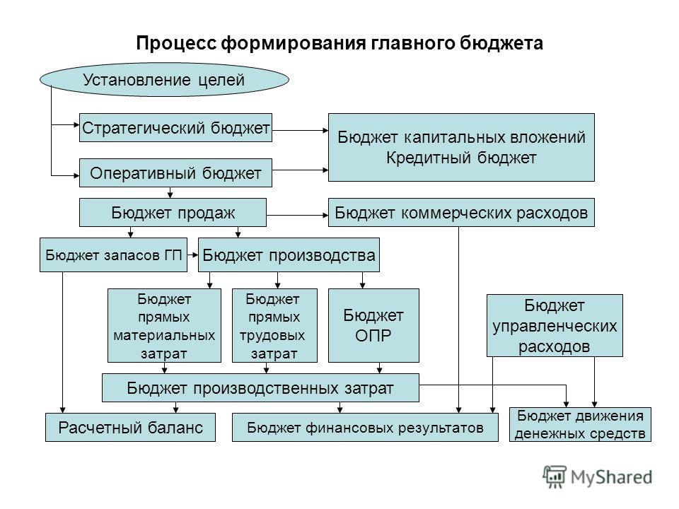 Процесс формирования главного бюджета Установление целей Стратегический бюджет Оперативный бюджет Бюджет продаж Бюджет производства Бюджет прямых материальных затрат Бюджет прямых трудовых затрат Бюджет ОПР Бюджет производственных затрат Расчетный ба