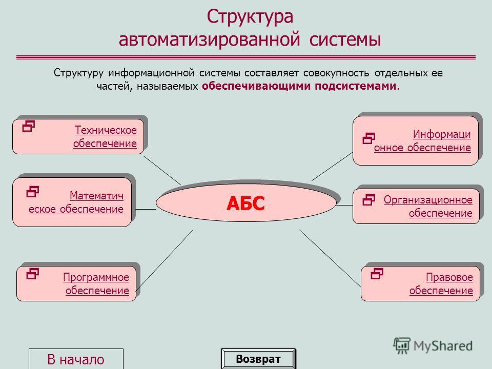Структура автоматизированной системы Структуру информационной системы составляет совокупность отдельных ее частей, называемых обеспечивающими подсистемами. АБС Техническое обеспечение Техническое обеспечение Математич еское обеспечение Математич еско