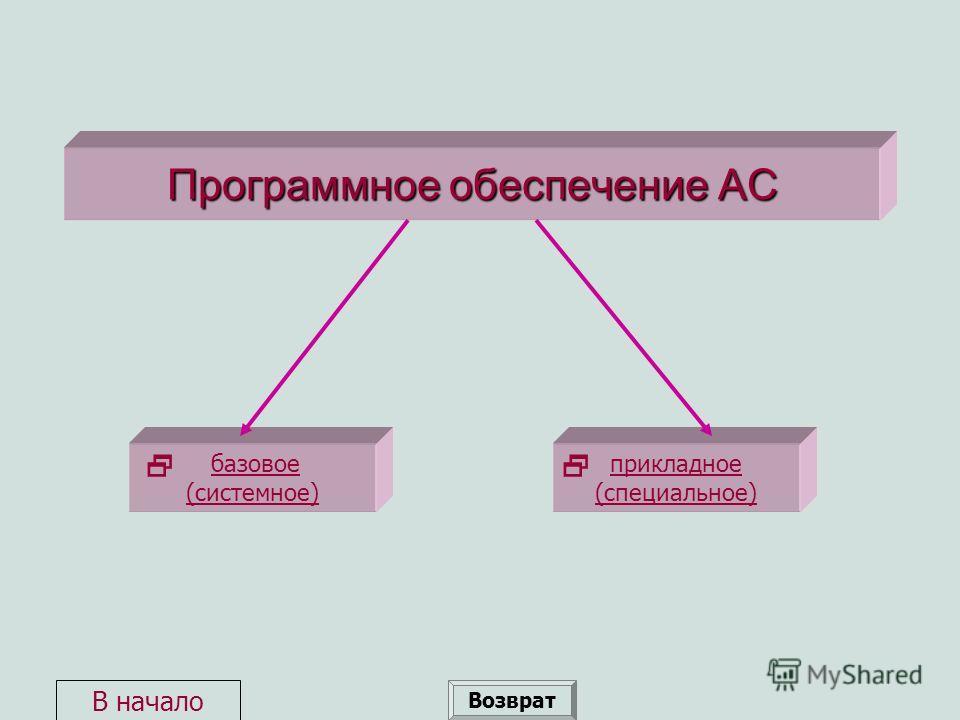 Программное обеспечение АС базовое (системное)базовое (системное) прикладное (специальное) Возврат В начало