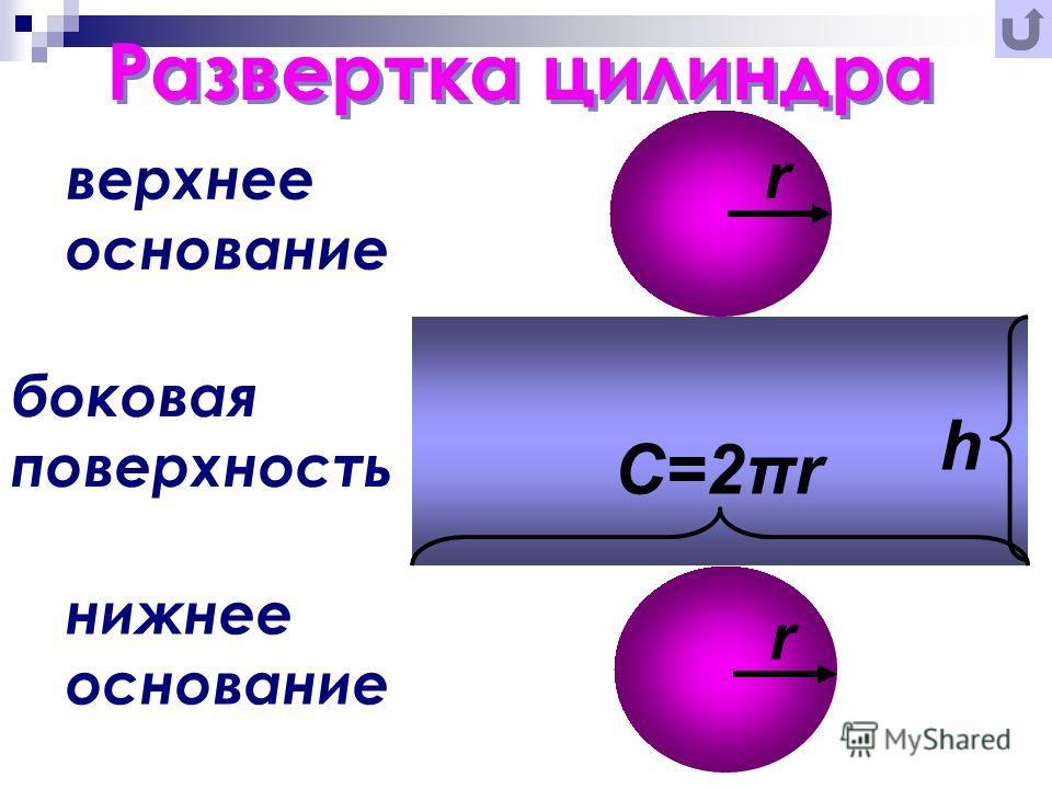 верхнее основание нижнее основание боковая поверхность Развертка цилиндра C=2πr r h r