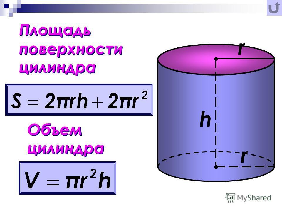 Площадь поверхности цилиндра Площадь поверхности цилиндра r r h Объем цилиндра Объем цилиндра