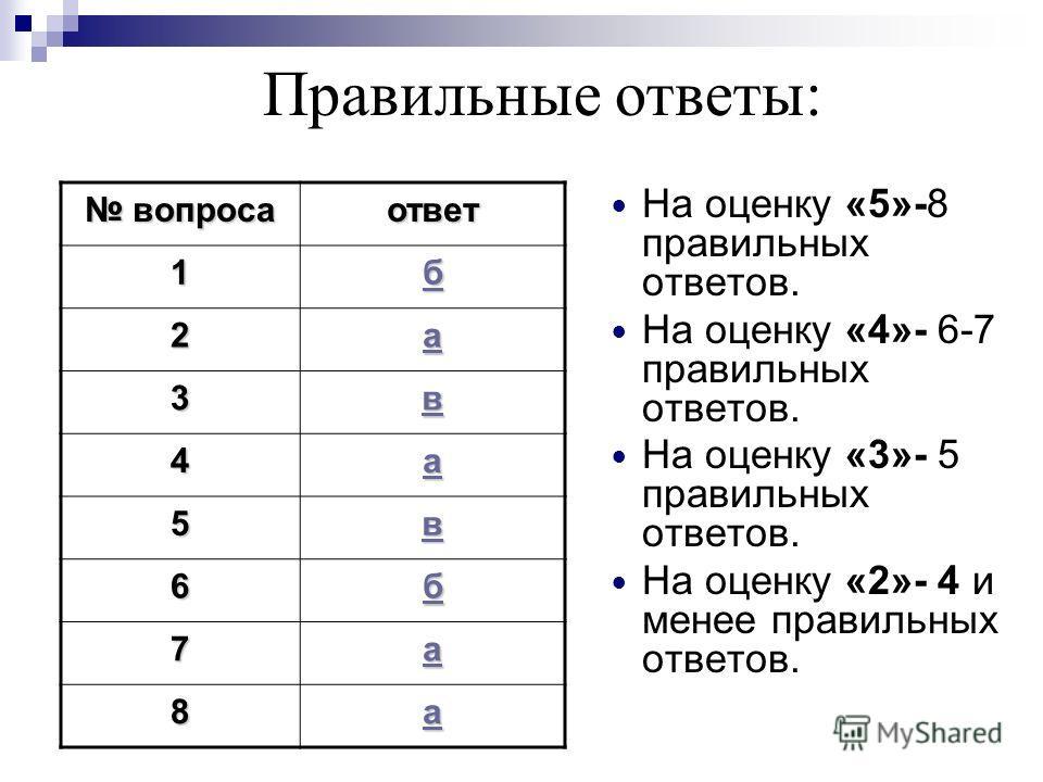 Правильные ответы: вопроса вопросаответ 1 бббб 2 аааа 3 вввв 4 аааа 5 вввв 6 бббб 7 аааа 8 аааа На оценку «5»-8 правильных ответов. На оценку «4»- 6-7 правильных ответов. На оценку «3»- 5 правильных ответов. На оценку «2»- 4 и менее правильных ответо