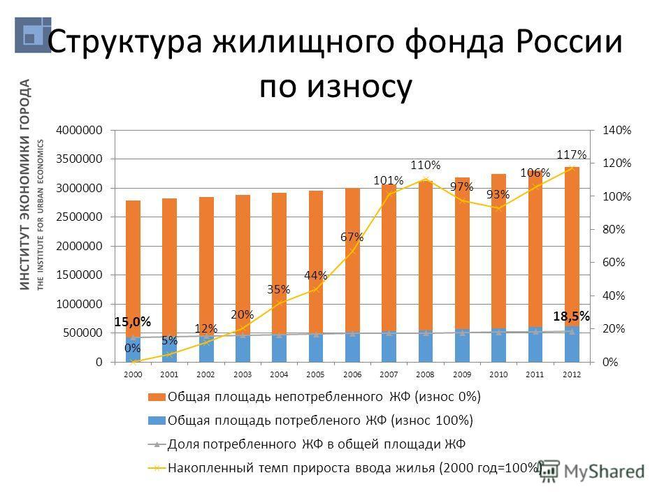 Структура жилищного фонда России по износу