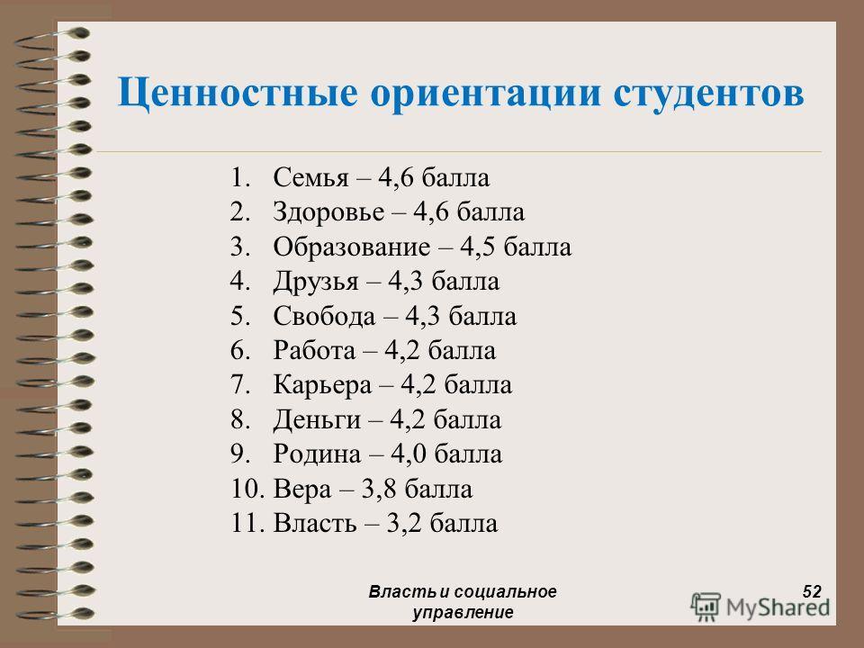 Ценностные ориентации студентов 1.Семья – 4,6 балла 2.Здоровье – 4,6 балла 3.Образование – 4,5 балла 4.Друзья – 4,3 балла 5.Свобода – 4,3 балла 6.Работа – 4,2 балла 7.Карьера – 4,2 балла 8.Деньги – 4,2 балла 9.Родина – 4,0 балла 10.Вера – 3,8 балла 1