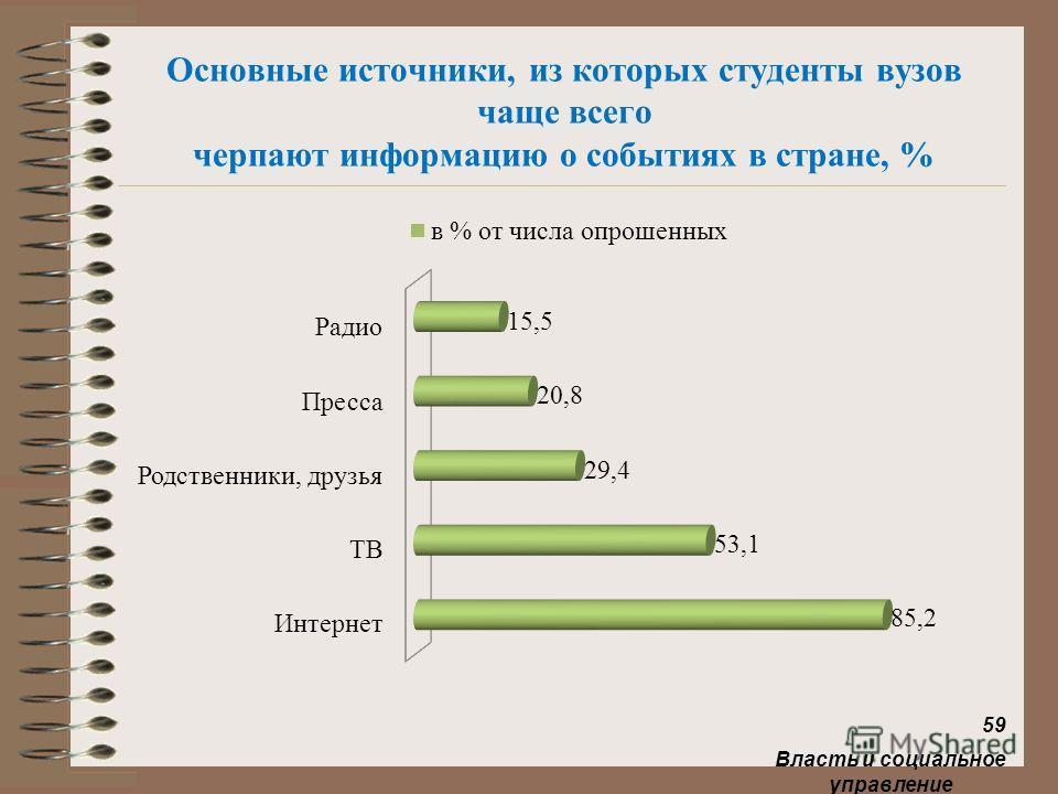 Основные источники, из которых студенты вузов чаще всего черпают информацию о событиях в стране, % Власть и социальное управление 59