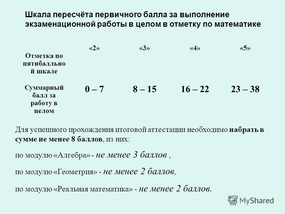 Шкала пересчёта первичного балла за выполнение экзаменационной работы в целом в отметку по математике Отметка по пятибалльно й шкале «2»«3»«4»«5» Суммарный балл за работу в целом 0 – 78 – 1516 – 2223 – 38 Для успешного прохождения итоговой аттестации