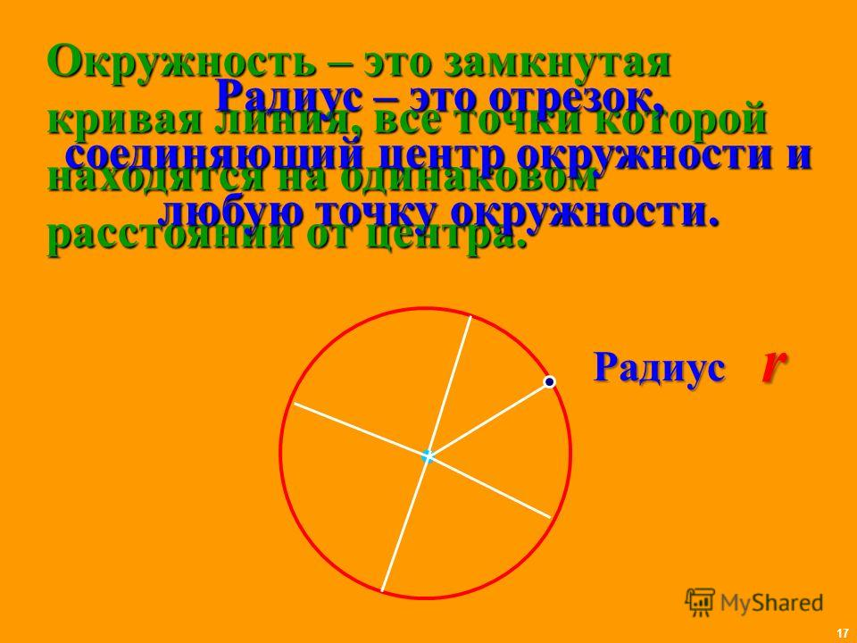 17 Окружность – это замкнутая кривая линия, все точки которой находятся на одинаковом расстоянии от центра. Радиус Радиус – это отрезок, соединяющий центр окружности и любую точку окружности. r