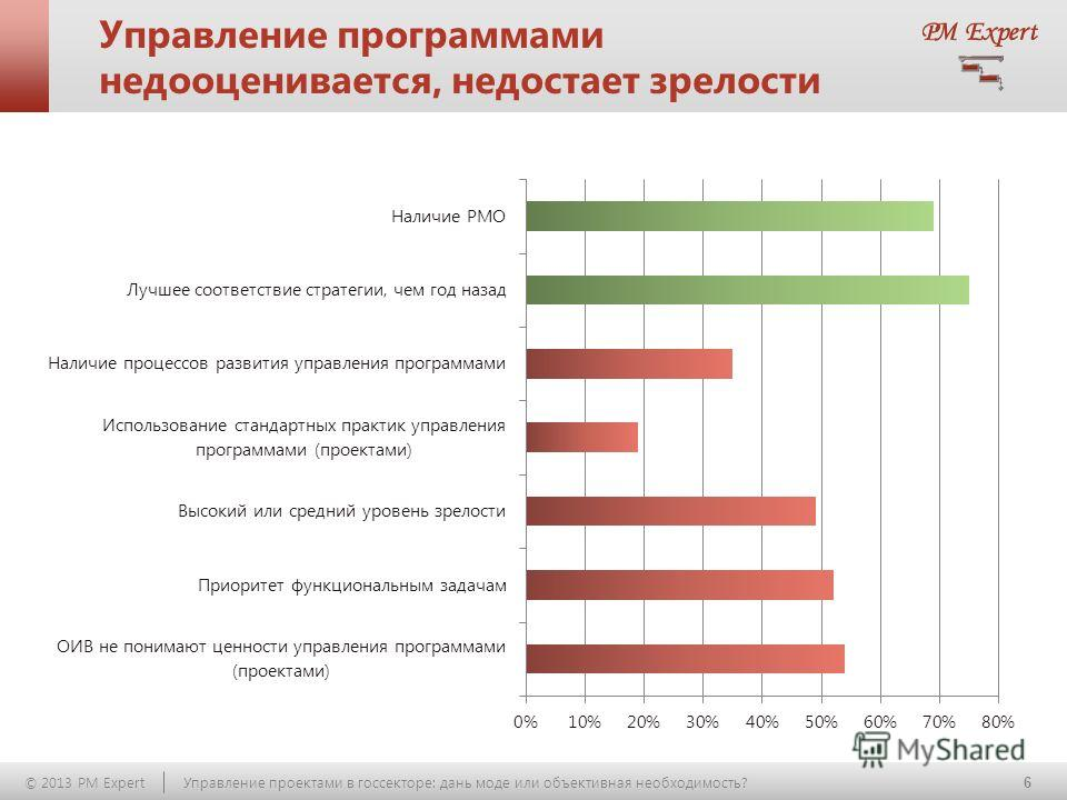 6 © 2013 PM Expert Управление проектами в госсекторе: дань моде или объективная необходимость? Управление программами недооценивается, недостает зрелости