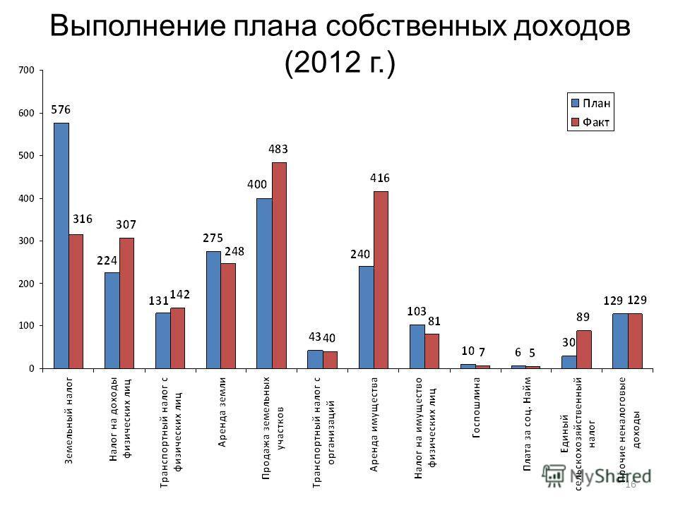 16 Выполнение плана собственных доходов (2012 г.)