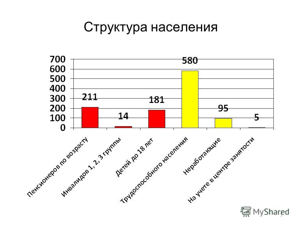 7 Структура населения