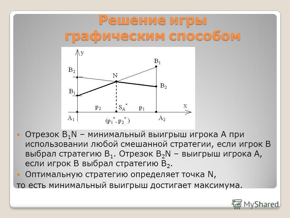 Решение игры графическим способом Отрезок В 1 N – минимальный выигрыш игрока А при использовании любой смешанной стратегии, если игрок В выбрал стратегию В 1. Отрезок В 2 N – выигрыш игрока А, если игрок В выбрал стратегию В 2. Оптимальную стратегию