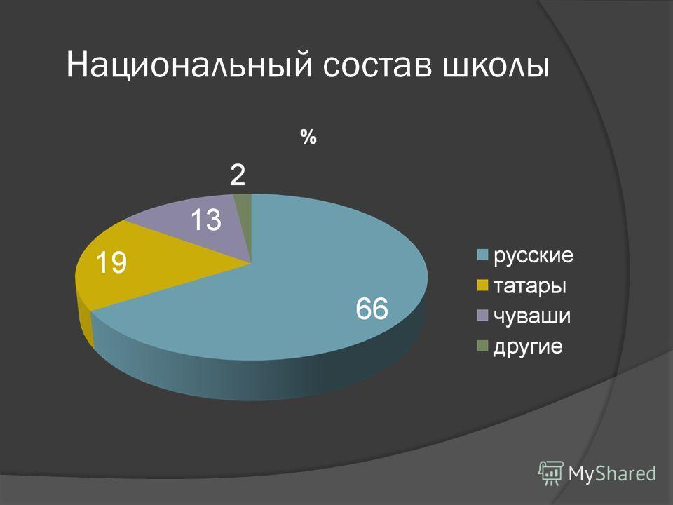 Национальный состав школы
