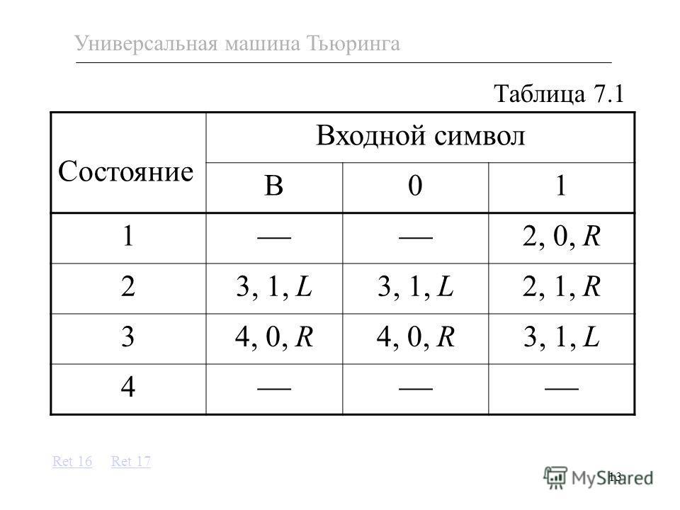 13 Таблица 7.1 Универсальная машина Тьюринга Состояние Входной символ B01 1 2, 0, R 23, 1, L 2, 1, R 34, 0, R 3, 1, L 4 Ret 16Ret 17