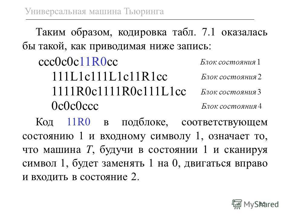 15 Таким образом, кодировка табл. 7.1 оказалась бы такой, как приводимая ниже запись: ссс0с0с11R0сс 111L1c111L1c11R1cc 1111R0c1111R0c111L1cc 0с0с0ссc Код 11R0 в подблоке, соответствующем состоянию 1 и входному символу 1, означает то, что машина T, бу