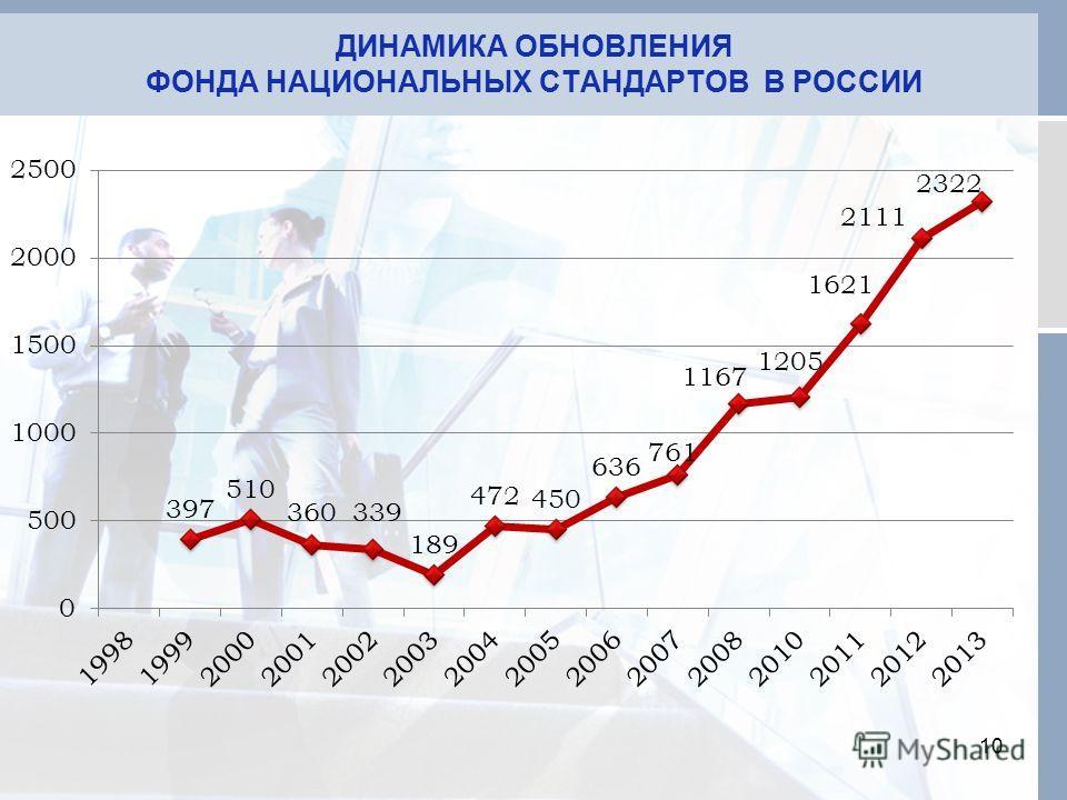 10 ДИНАМИКА ОБНОВЛЕНИЯ ФОНДА НАЦИОНАЛЬНЫХ СТАНДАРТОВ В РОССИИ