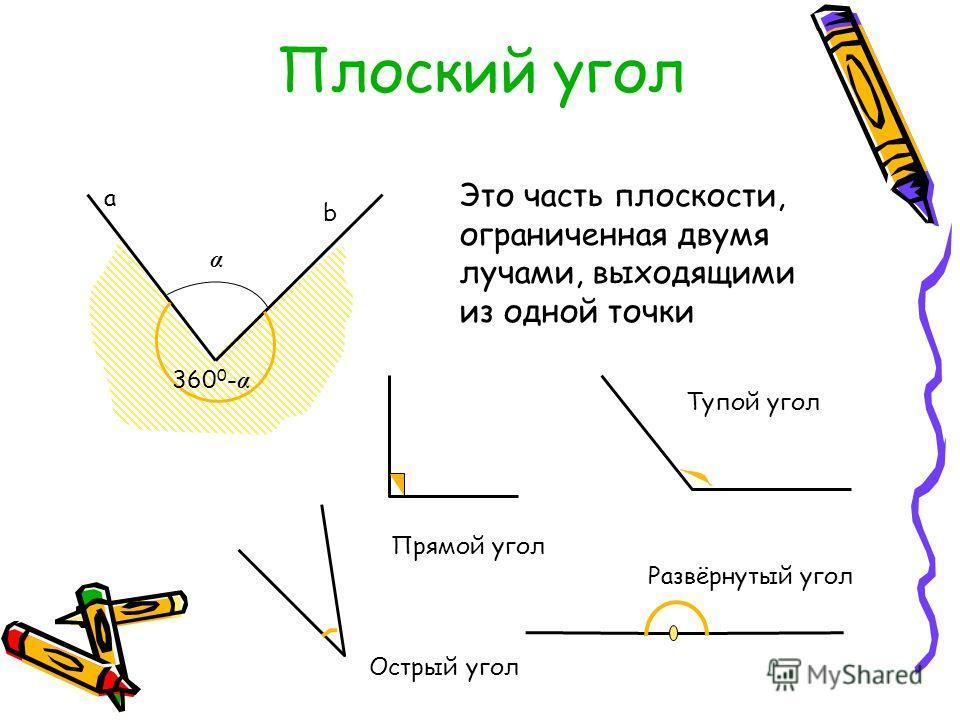 а b Плоский угол Это часть плоскости, ограниченная двумя лучами, выходящими из одной точки Прямой угол Тупой угол Развёрнутый угол Острый угол α 360 0 - α