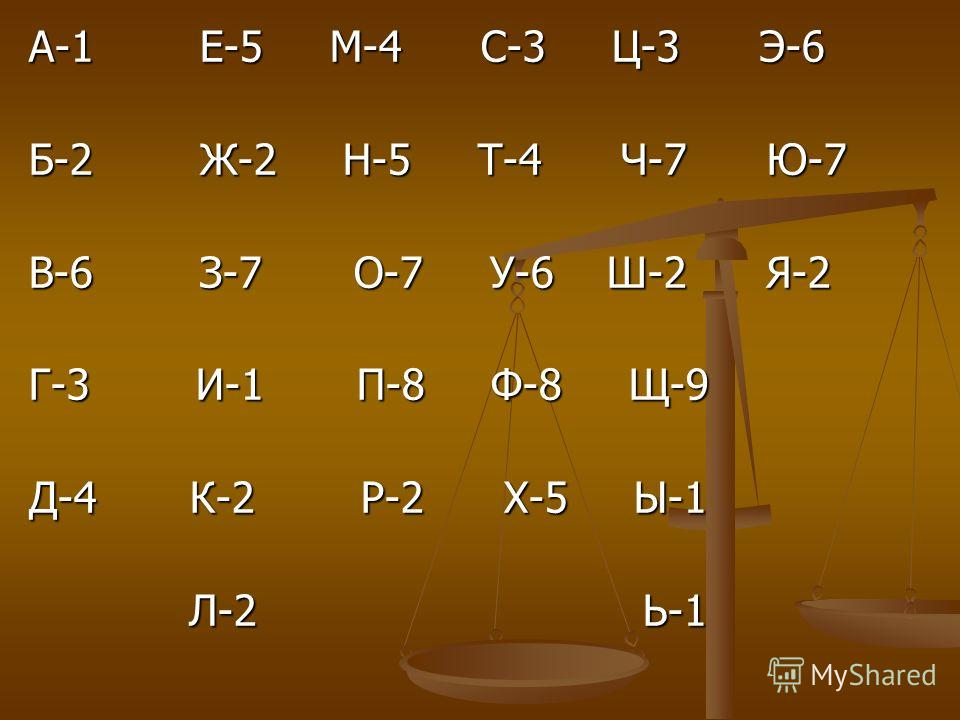 А-1 Е-5 М-4 С-3 Ц-3 Э-6 Б-2 Ж-2 Н-5 Т-4 Ч-7 Ю-7 В-6 З-7 О-7 У-6 Ш-2 Я-2 Г-3 И-1 П-8 Ф-8 Щ-9 Д-4 К-2 Р-2 Х-5 Ы-1 Л-2 Ь-1 Л-2 Ь-1