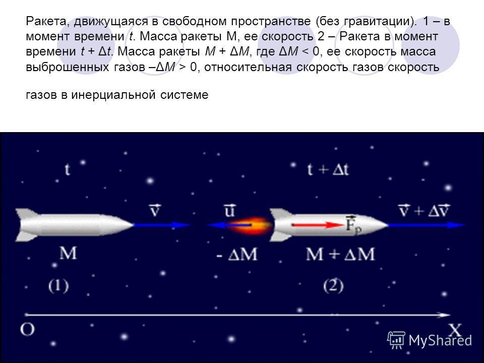Ракета, движущаяся в свободном пространстве (без гравитации). 1 – в момент времени t. Масса ракеты М, ее скорость 2 – Ракета в момент времени t + Δt. Масса ракеты M + ΔM, где ΔM 0, относительная скорость газов скорость газов в инерциальной системе