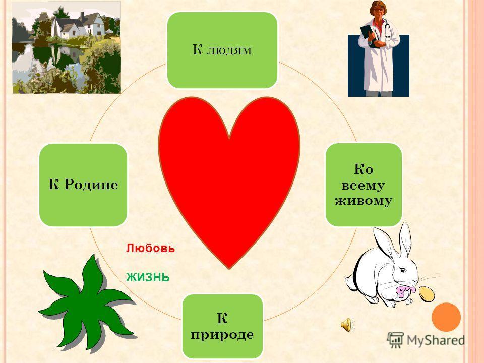 Любовь К людям Ко всему живому К природе К Родине Любовь ЖИЗНЬ