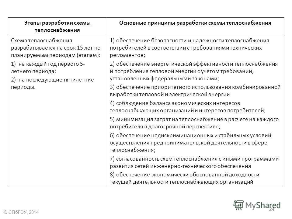 Этапы разработки схемы теплоснабжения Основные принципы разработки схемы теплоснабжения Схема теплоснабжения разрабатывается на срок 15 лет по планируемым периодам (этапам): 1) на каждый год первого 5- летнего периода; 2) на последующие пятилетние пе