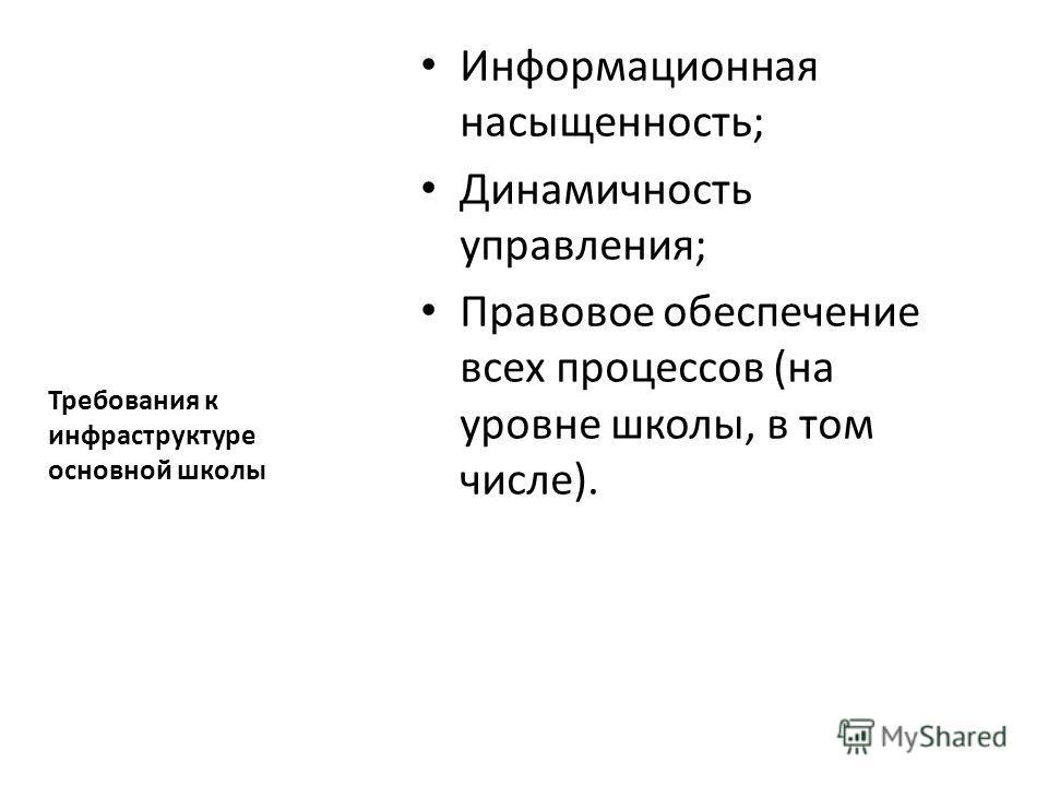 Информационная насыщенность; Динамичность управления; Правовое обеспечение всех процессов (на уровне школы, в том числе). Требования к инфраструктуре основной школы