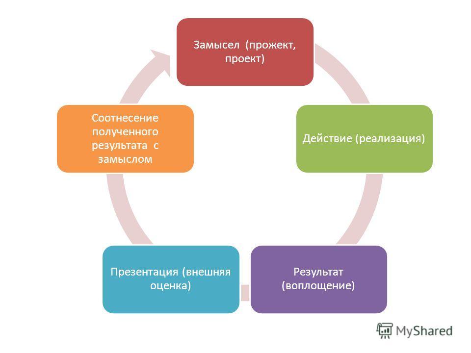 Отсюда: Замысел (прожект, проект) Действие (реализация) Результат (воплощение) Презентация (внешняя оценка) Соотнесение полученного результата с замыслом