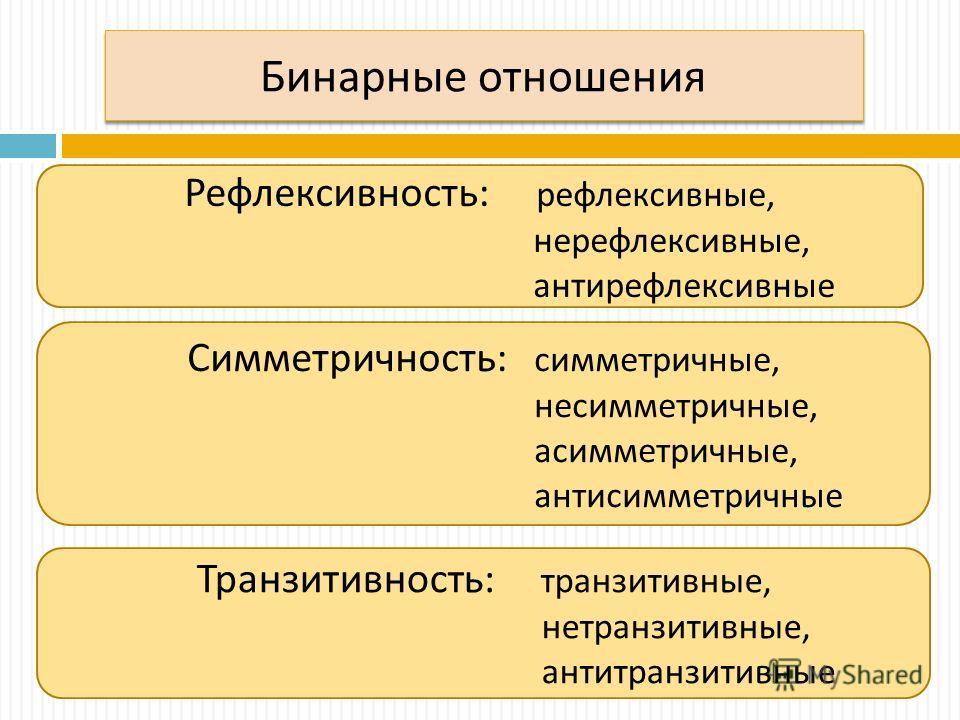 Бинарные отношения Рефлексивность: рефлексивные, нерефлексивные, антирефлексивные Симметричность: симметричные, несимметричные, асимметричные, антисимметричные Транзитивность: транзитивные, нетранзитивные, антитранзитивные