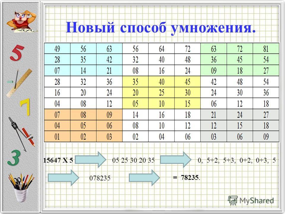Новый способ умножения. 15647 X 5 05 25 30 20 35 = 78235. 078235 0, 5+2, 5+3, 0+2, 0+3, 5