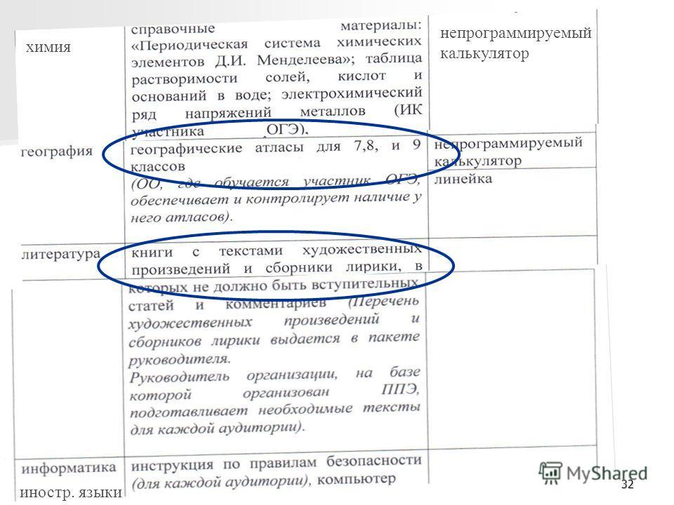 32 химия непрограммируемый калькулятор иностр. языки